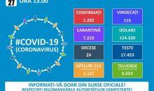 Informare COVID – 19 – Grupul de Comunicare Strategică, 27 martie, ora 13.00
